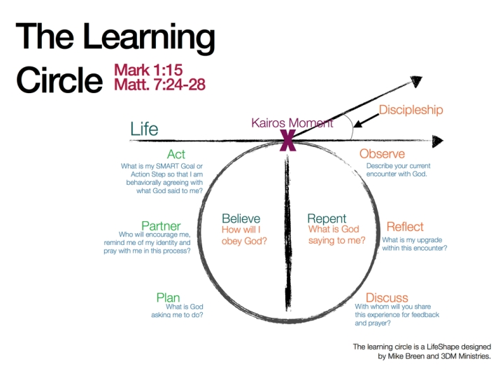 learningcircle
